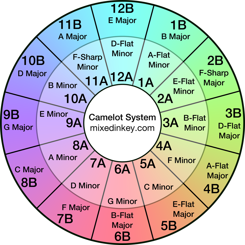 Camelot Wheel for Harmonic Mixing - made by Mixed In Key